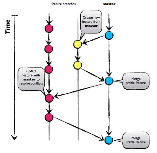 AgileDev - Branching Models